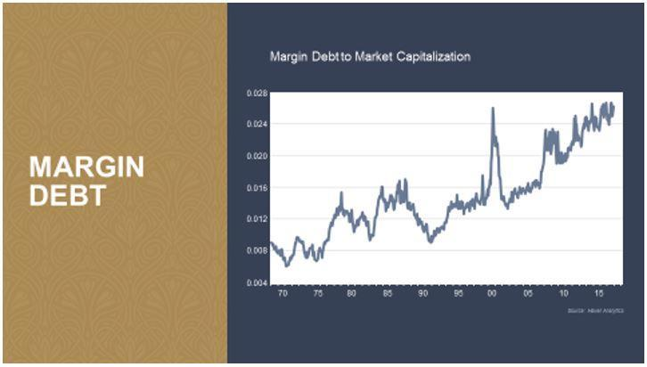 Capture margin debt