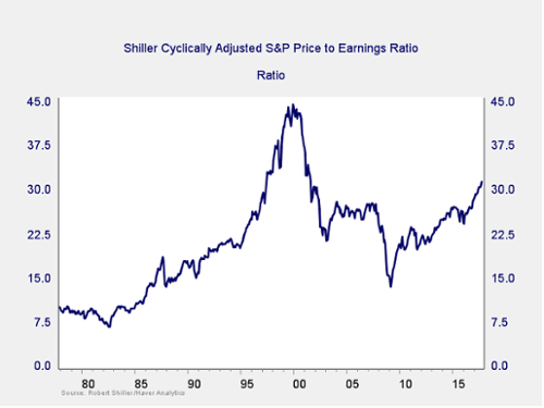 Oct MR Image 3 shiller sp